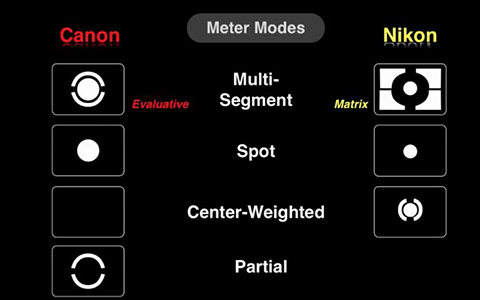 Learn to use Camera Metering Modes
